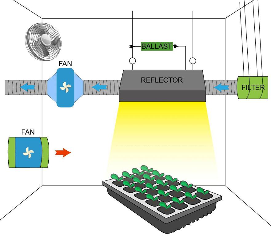 グロウボックス内のシステム例